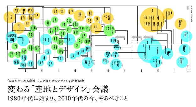 変わる産地とデザイン会議ime-ji
